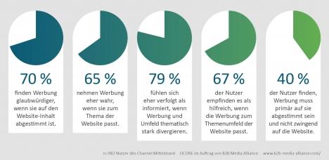 70 Prozent der Studienteilnehmer empfinden Werbung als glaubwürdiger, wenn sie sich in den thematischen Kontext der besuchten Internetseite einfügt (Grafik: B2B Media Alliance)